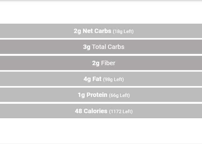 nutritional information for avocado tzatziki dip